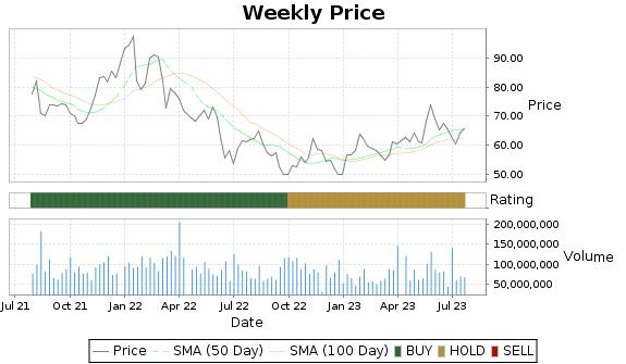 MU Price-Volume-Ratings Chart
