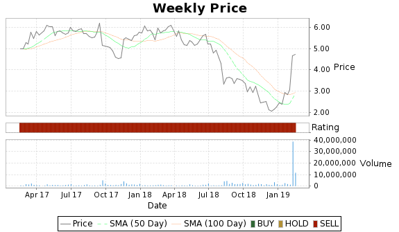 MXWL Price-Volume-Ratings Chart