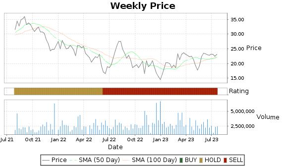 MYGN Price-Volume-Ratings Chart