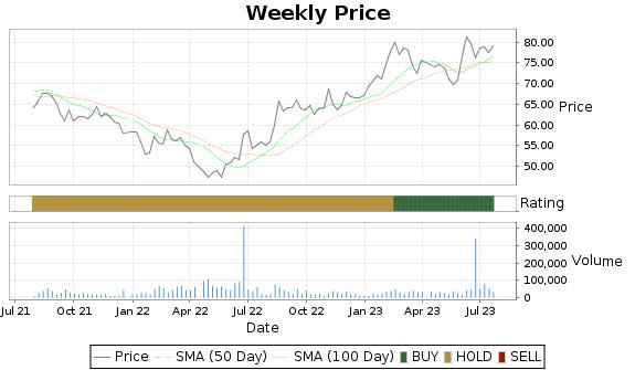 NATH Price-Volume-Ratings Chart