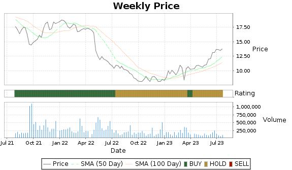 NATR Price-Volume-Ratings Chart