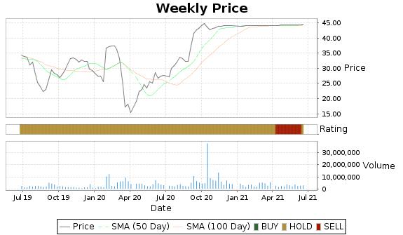 NAV Price-Volume-Ratings Chart