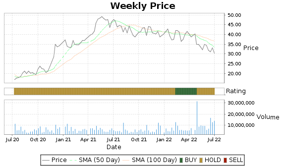 NCR Price-Volume-Ratings Chart