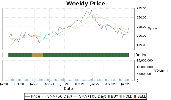 NDSN Price-Volume-Ratings Chart