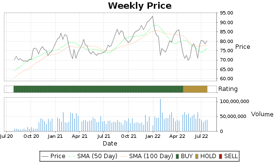 NEE Price-Volume-Ratings Chart