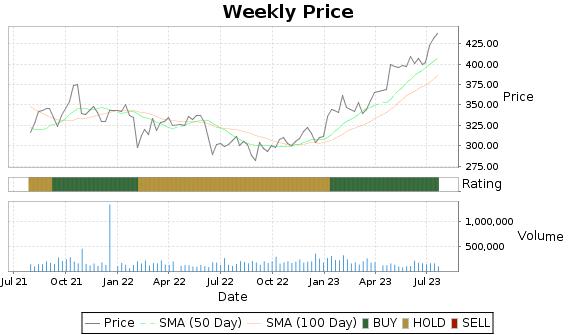 NEU Price-Volume-Ratings Chart