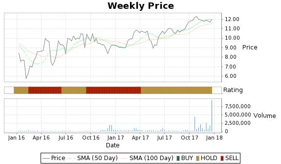 NEWS Price-Volume-Ratings Chart