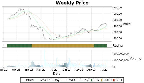 NFLX Price-Volume-Ratings Chart