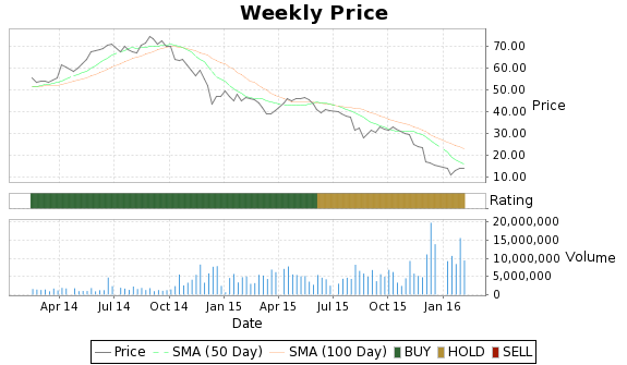 NGLS Price-Volume-Ratings Chart