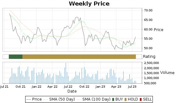 NHI Price-Volume-Ratings Chart
