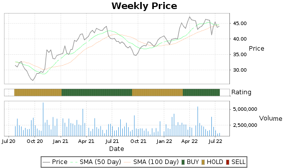 NJR Price-Volume-Ratings Chart