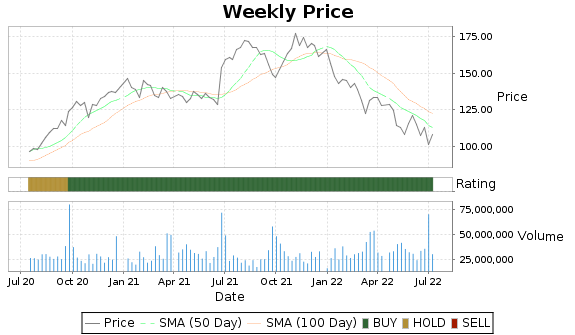 NKE Price-Volume-Ratings Chart