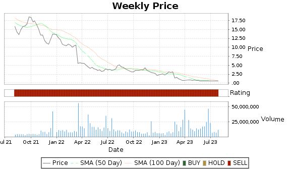 NKTR Price-Volume-Ratings Chart