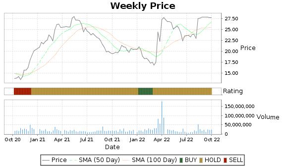 NLSN Price-Volume-Ratings Chart