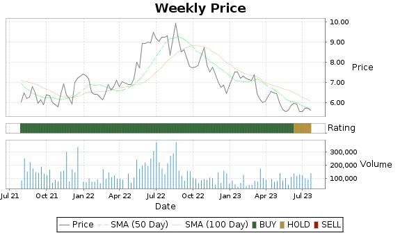 NL Price-Volume-Ratings Chart