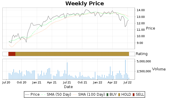 NMFC Price-Volume-Ratings Chart