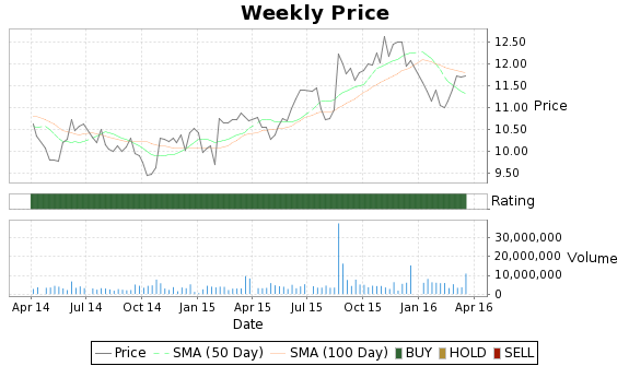 NPBC Price-Volume-Ratings Chart