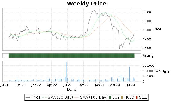 NRIM Price-Volume-Ratings Chart