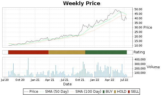 NRP Price-Volume-Ratings Chart