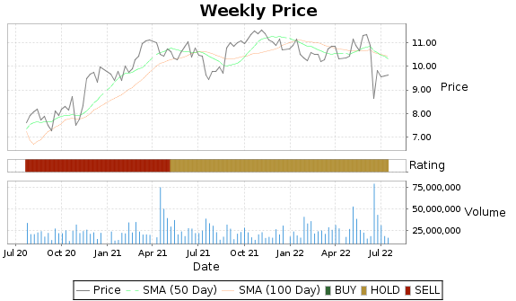 NRZ Price-Volume-Ratings Chart