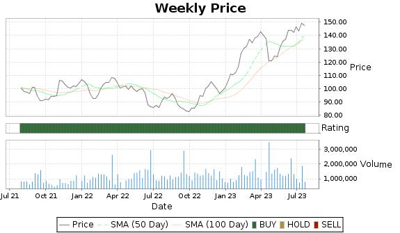 NSIT Price-Volume-Ratings Chart