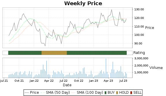 NSP Price-Volume-Ratings Chart