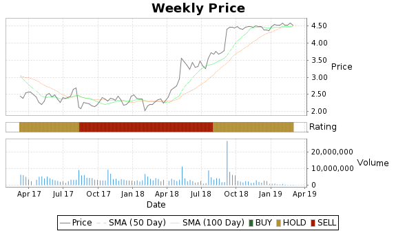 NSU Price-Volume-Ratings Chart