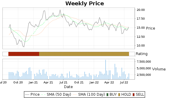 NS Price-Volume-Ratings Chart