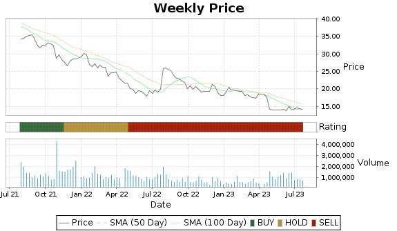 NTGR Price-Volume-Ratings Chart