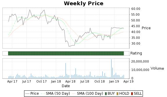 NTRI Price-Volume-Ratings Chart