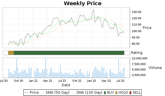 NTRS Price-Volume-Ratings Chart