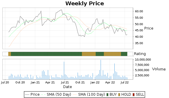 NUS Price-Volume-Ratings Chart