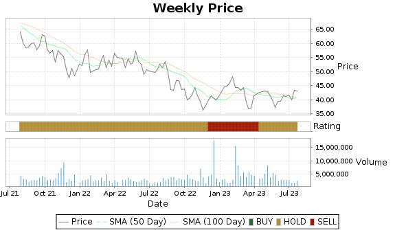 NUVA Price-Volume-Ratings Chart