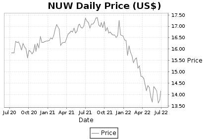 NUW Price Chart