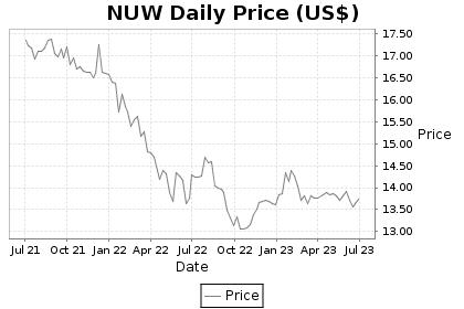 NUW Price Chart