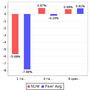 NUW Return and Expenses Comparison Chart