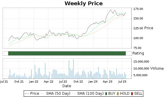 NVO Price-Volume-Ratings Chart