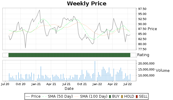 NVS Price-Volume-Ratings Chart