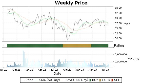 NWE Price-Volume-Ratings Chart