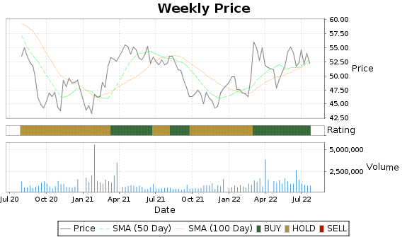 NWN Price-Volume-Ratings Chart