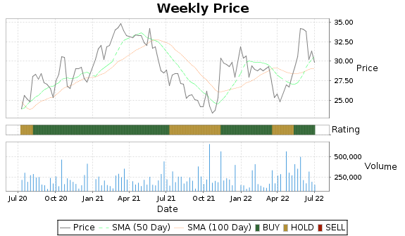 NWPX Price-Volume-Ratings Chart