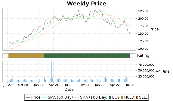 NXPI Price-Volume-Ratings Chart