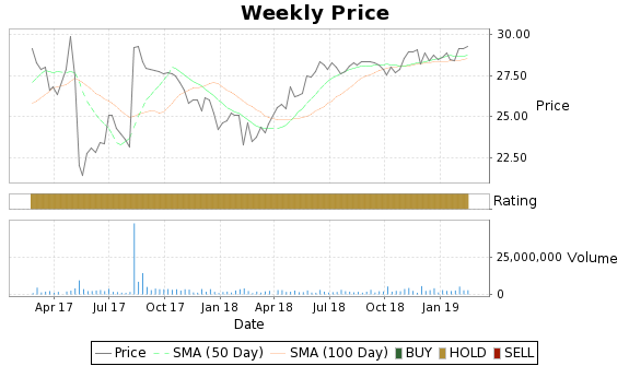 NXTM Price-Volume-Ratings Chart