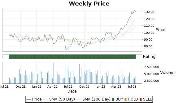 OC Price-Volume-Ratings Chart