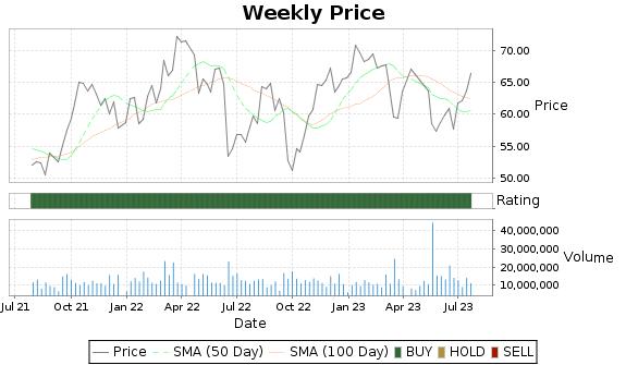 OKE Price-Volume-Ratings Chart