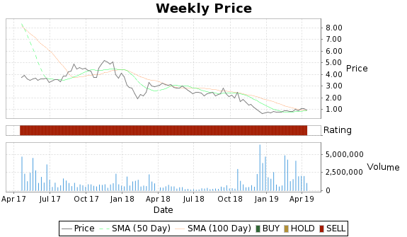 OMED Price-Volume-Ratings Chart