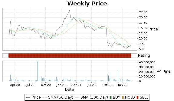 OMER Price-Volume-Ratings Chart