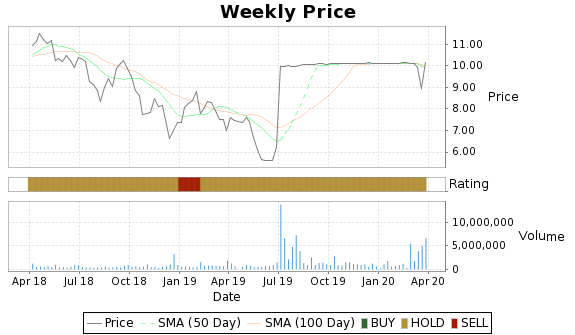 OMN Price-Volume-Ratings Chart