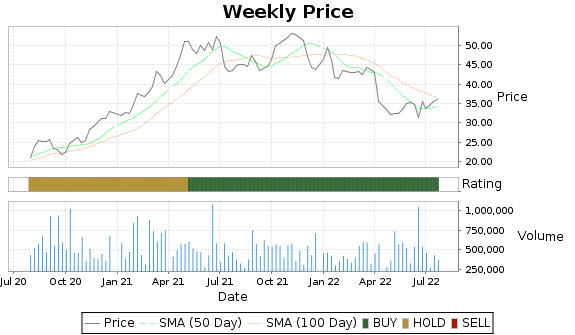 OPY Price-Volume-Ratings Chart