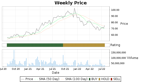 ORCL Price-Volume-Ratings Chart